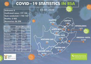 COVID-19 Update(03 July 2020)