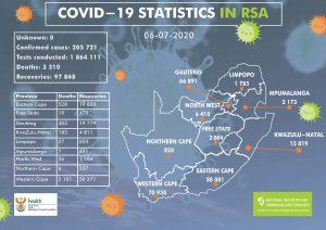 COVID-19 Update(06 July 2020)